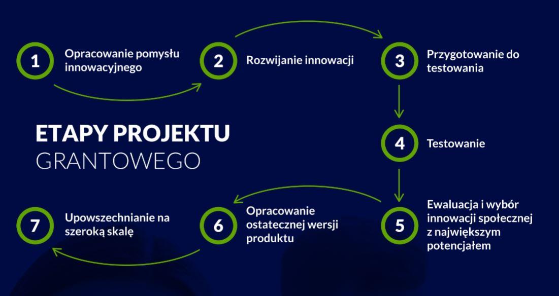 Akcja Inkubacja - etapy projektu grantowego