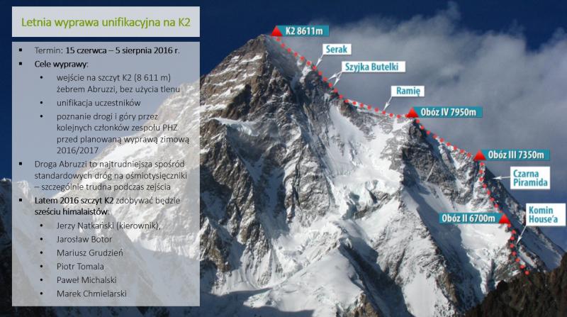 Plan wyprawy na K2