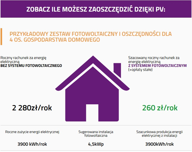 Fotowoltaika dla domu – jak zmniejszają się rachunki za prąd?