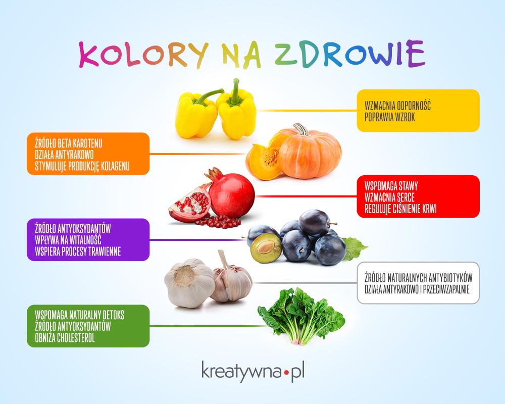 Dlaczego warto jeść kolorowo?
