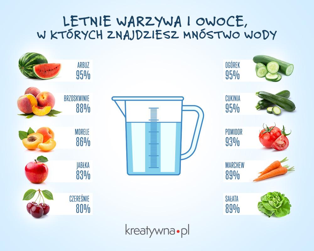 Które warzywa i owoce zwierają najwięcej wody?